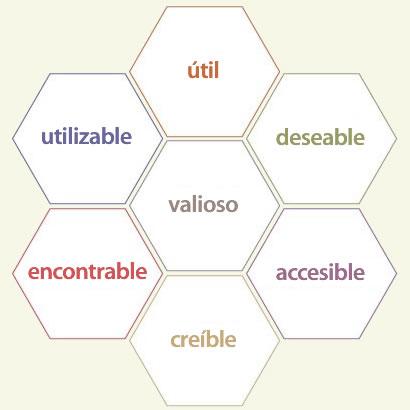 Usabilidad: qué es y por qué nos debe importar