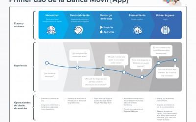 Banca Móvil en Chile: Viaje del cliente en su primer uso de la aplicación móvil del banco [1]